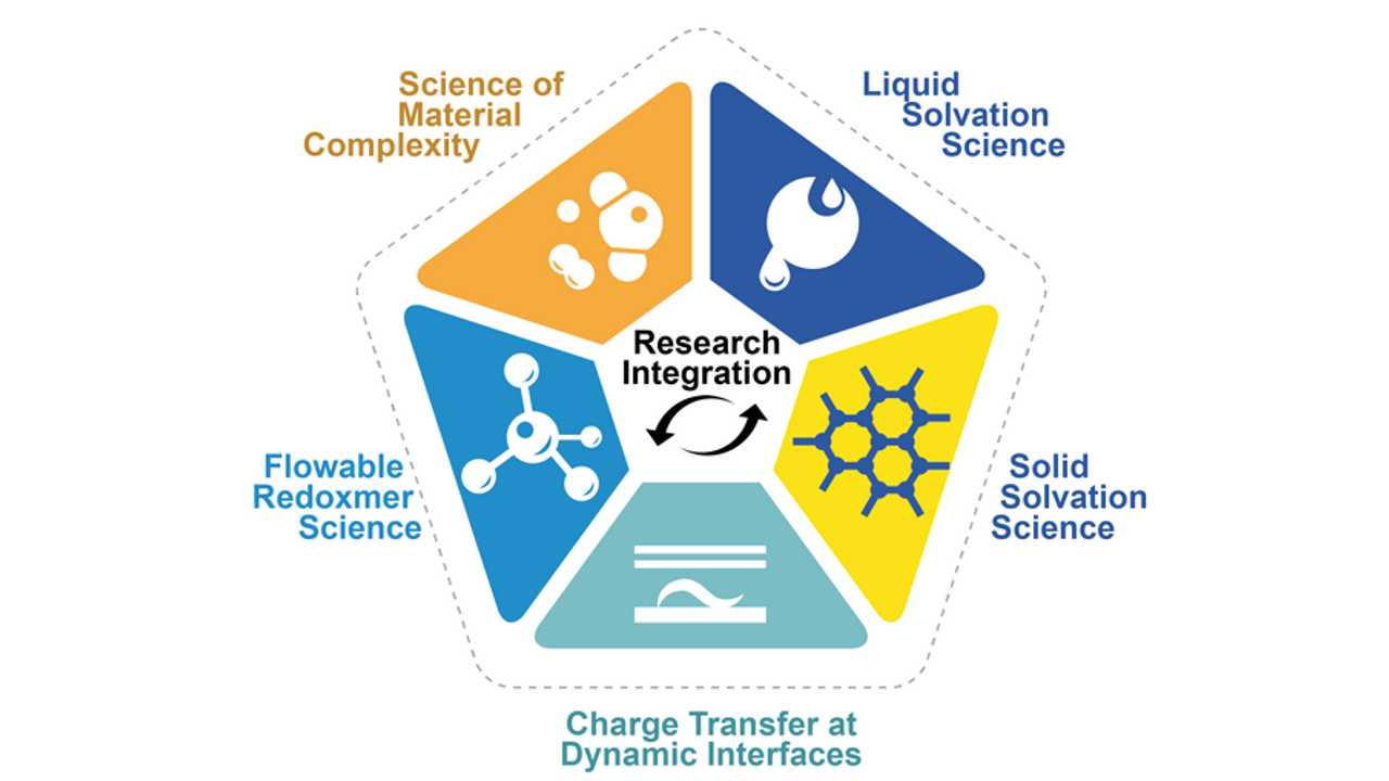 Each of the five JCESR research Thrusts pushes the boundaries of scientific understanding, integrates with the other Thrusts, and advances the overall performance of prospective energy storage systems.