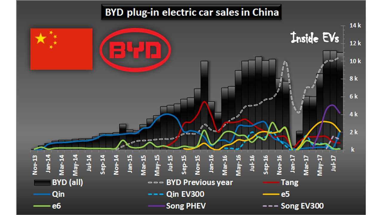 BYD plug-in electric car sales in China (estimated) – through August 2017