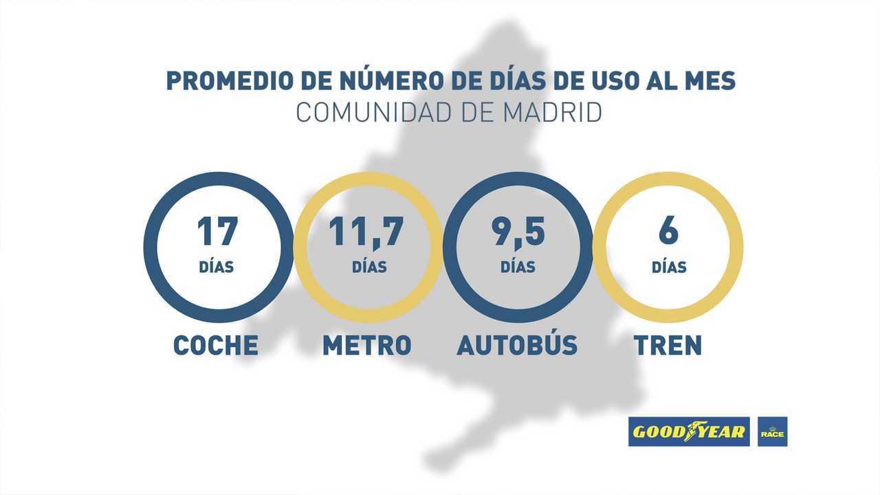 Uso coche Madrid