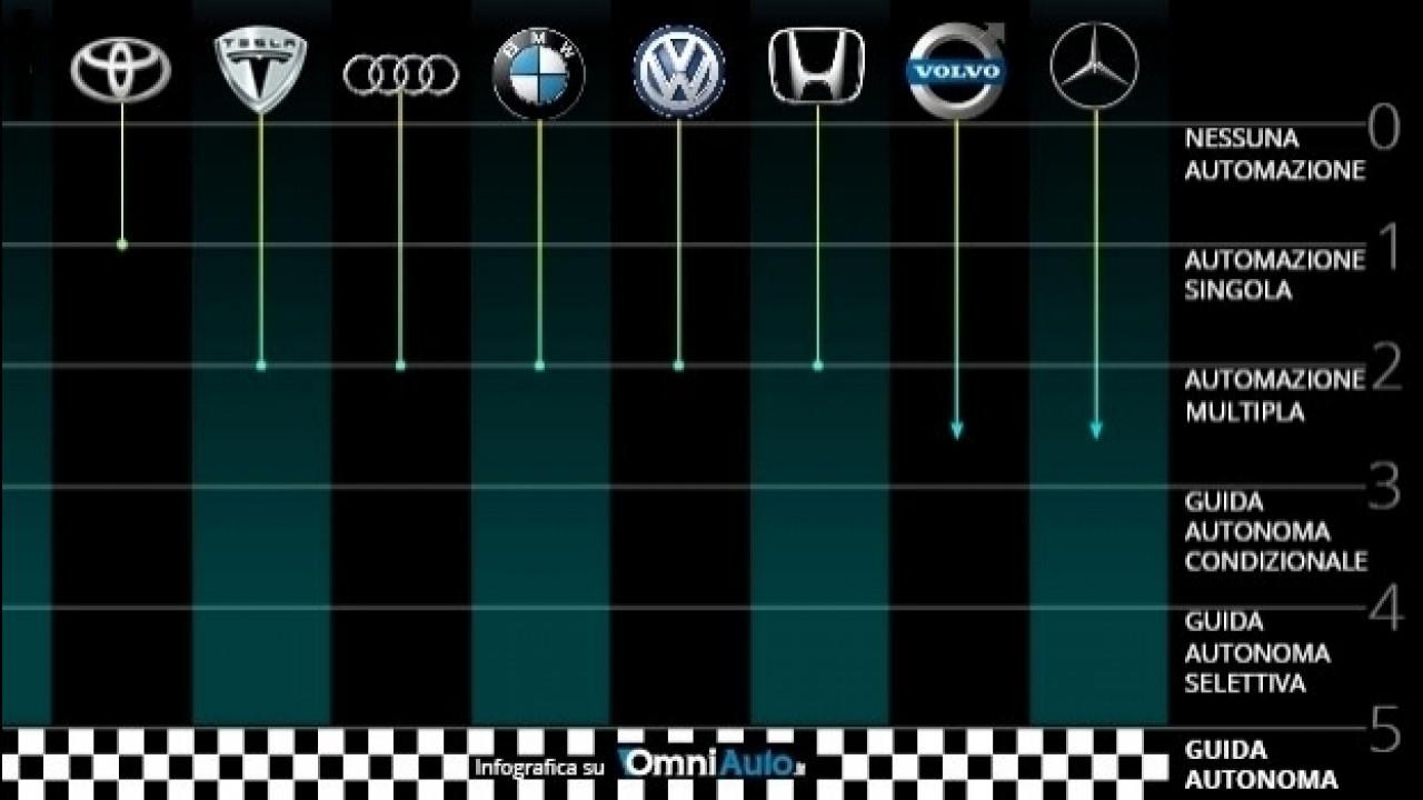 [Copertina] - Guida autonoma, a che punto siamo arrivati?