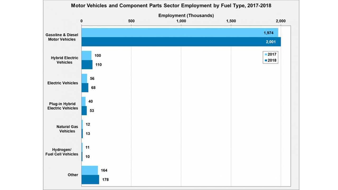 Motorlu Araçlar ve Bileşenleri Parça Sektöründe Yakıt Türüne Göre İstihdam, 2017-2018 (Kaynak: energy.gov)