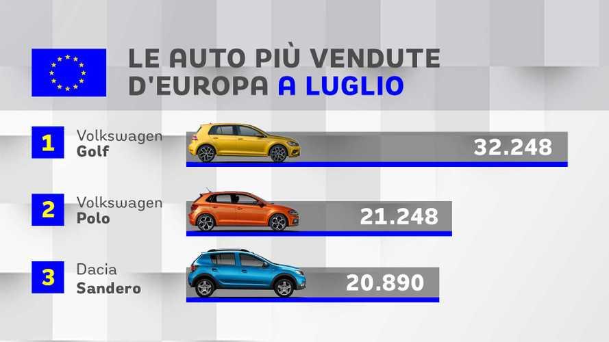 Top 20, le auto più vendute in Europa a luglio
