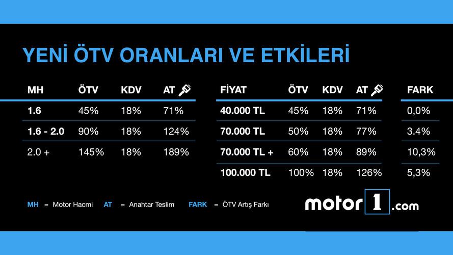 Yeni ÖTV Oranları Tablosu