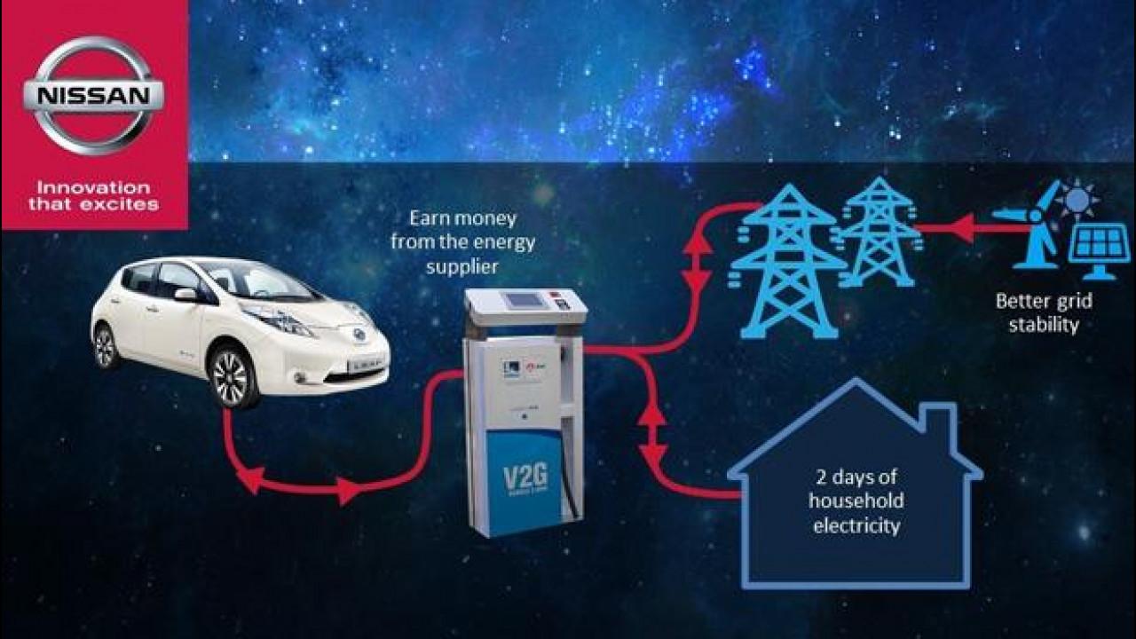 [Copertina] - Nissan Leaf si è alleata con Enel per fornire energia a case o uffici in Europa
