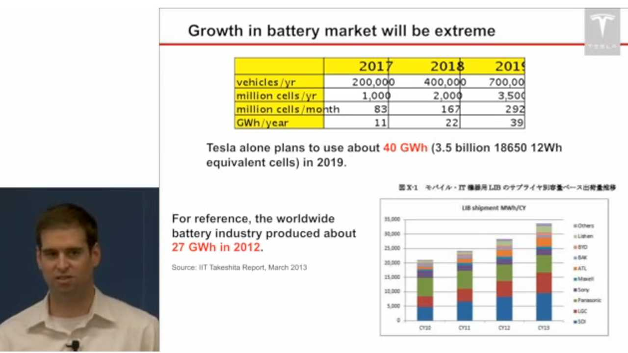 JB Straubel at the Energy@Stanford & SLAC 2013 Conference (Video)