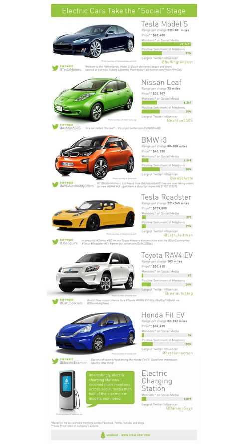 Infographic: And the Top 6 Most Socially Mentioned Electric Vehicles Are...