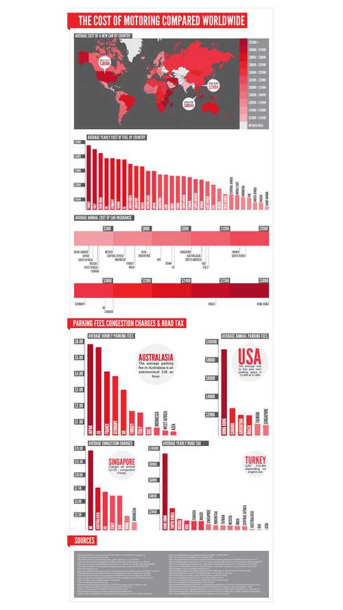 Infographic: The Cost of Motoring Compared Worldwide