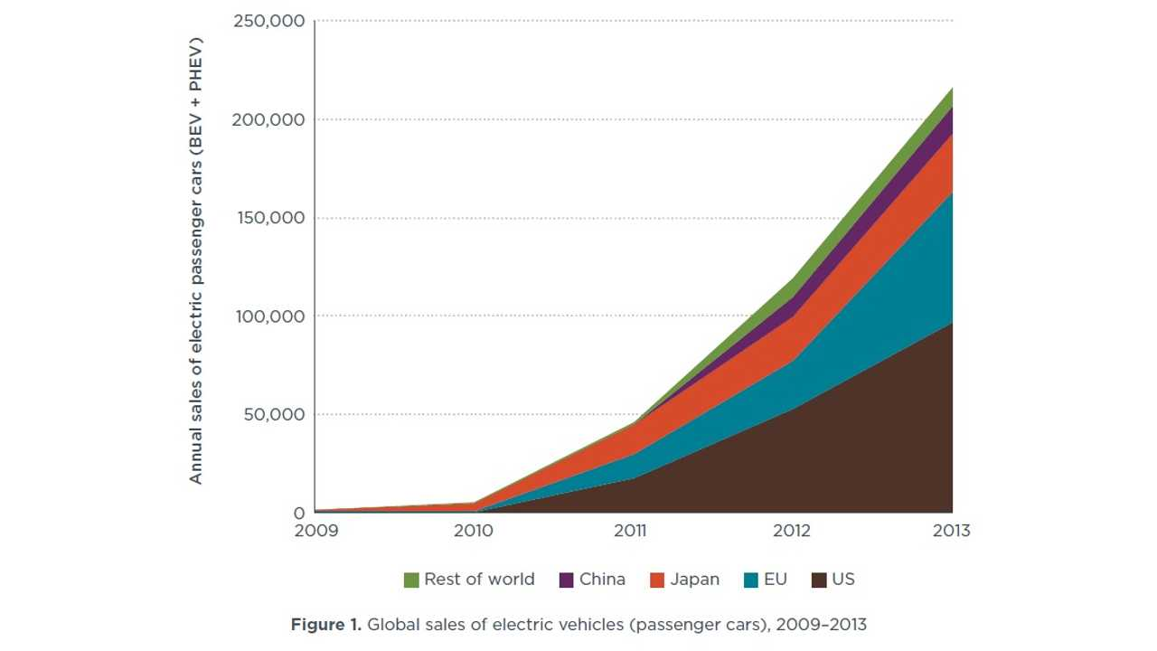 Study Examines Impact Of Incentives On Electric Vehicle Market Share
