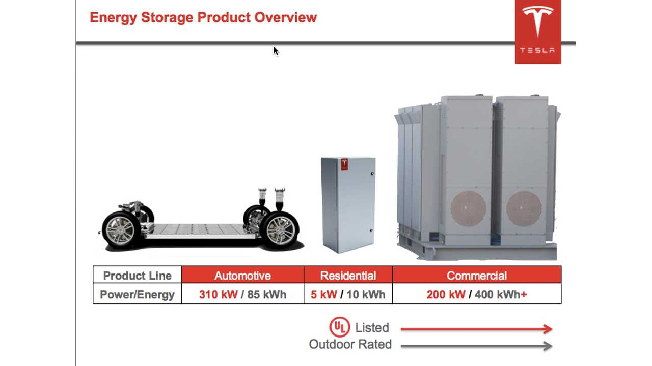 Tesla CTO Straubel On Batteries, Energy Storage And Technology