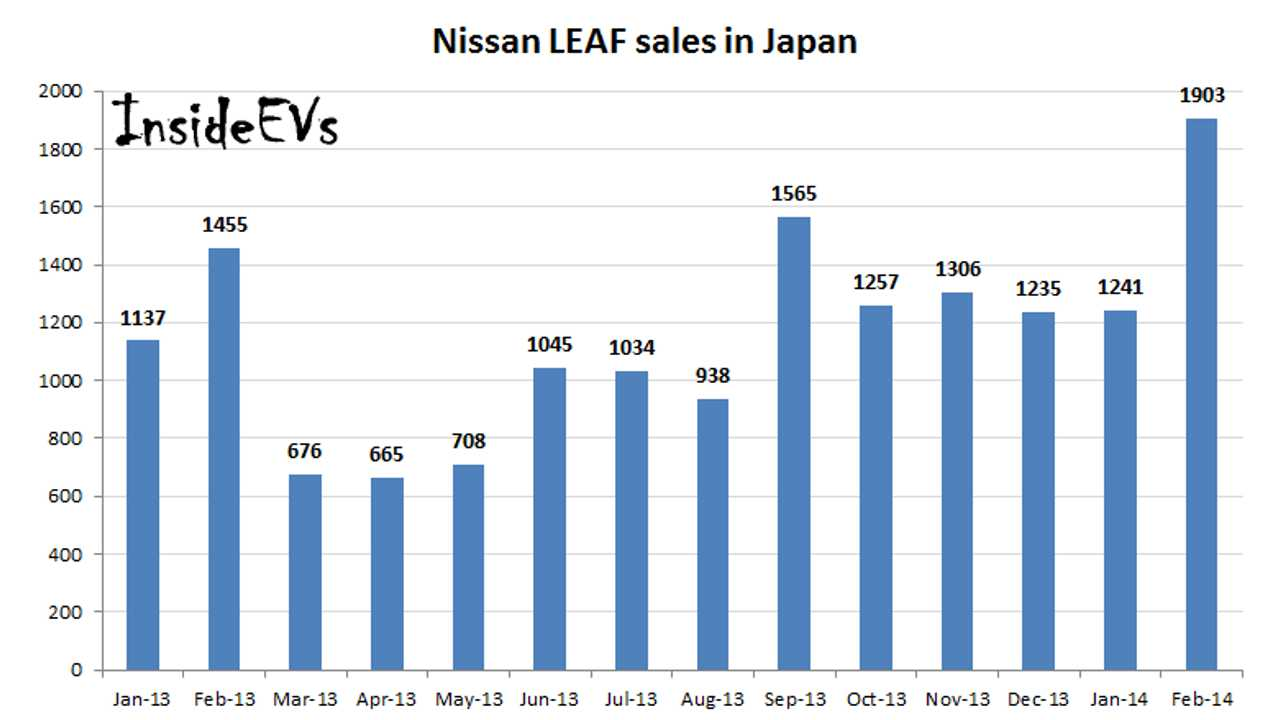 Nissan LEAF Sets Second Best Sales Result In Japan