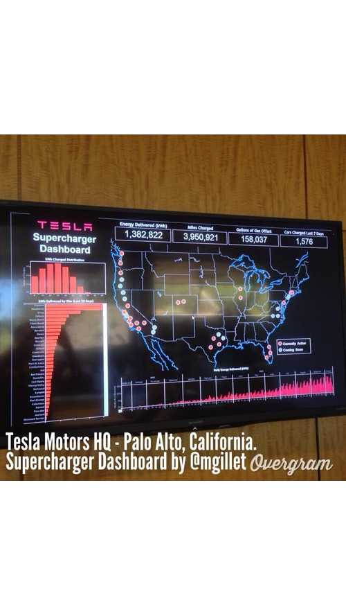 "Meet Tesla's HQ Supercharging Dashboard, Most Model S ""Fills"" Between 30 kWh and 40 kWh"