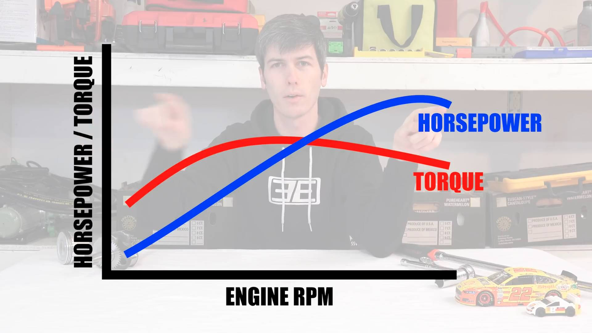 Learn The Difference Between Horsepower And Torque Engine Diagram