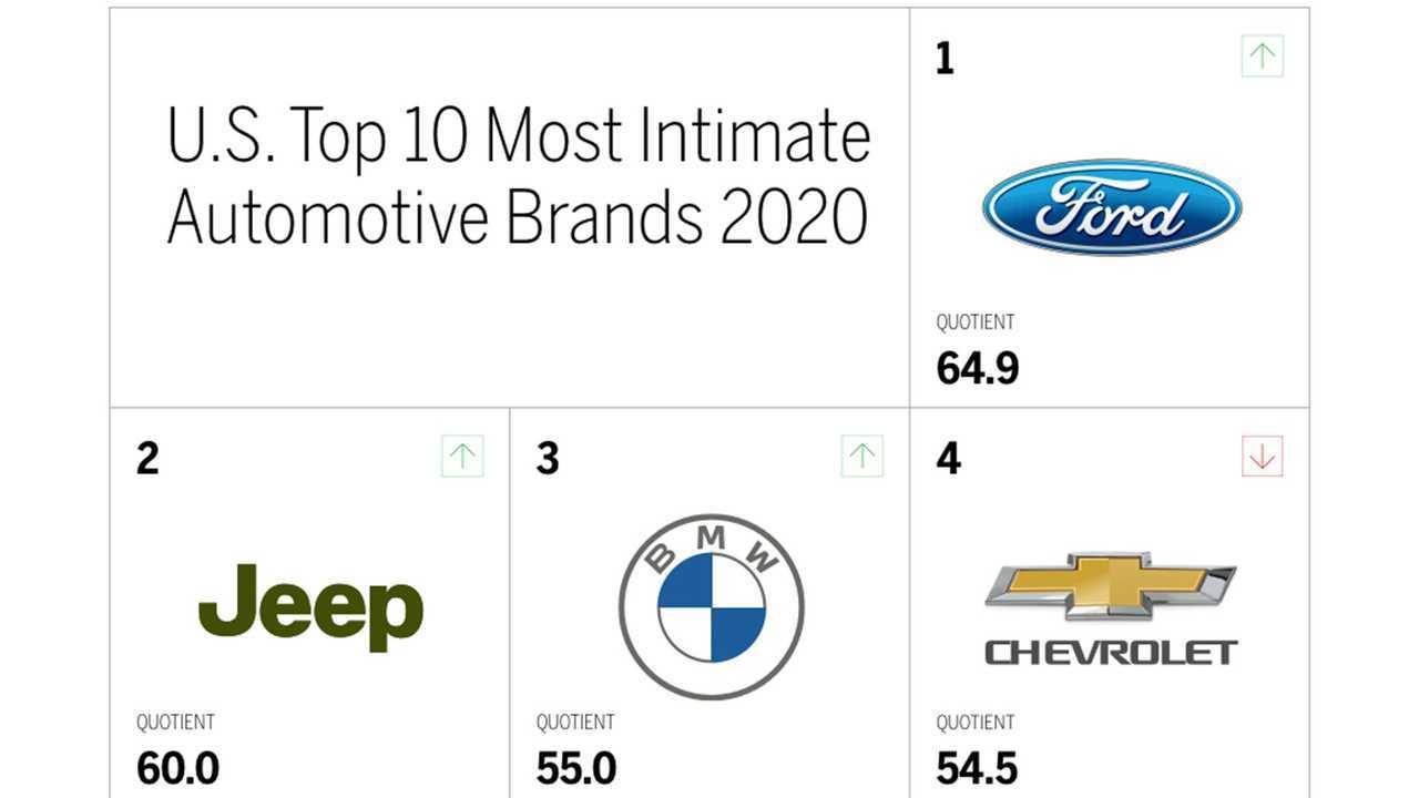 MBLM U.S. Brand Intimacy Rankings 2020 (1 to 4)