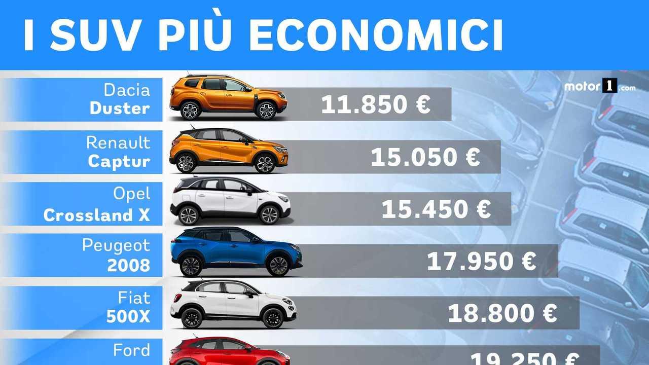 I 10 SUV più economici con l'incentivo rottamazione