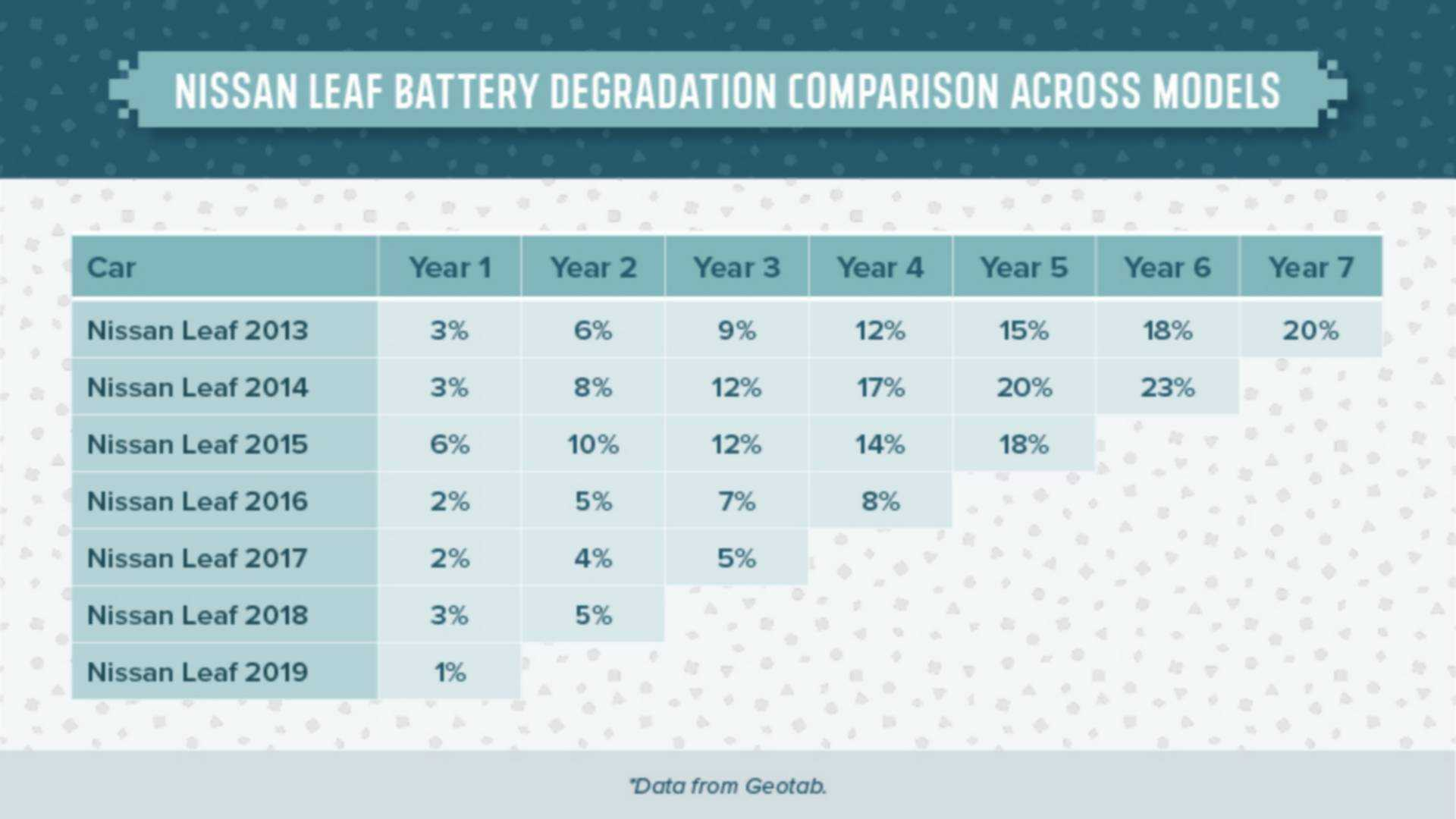 The Best And Worst EV In Terms Of Battery Degradation Are Here
