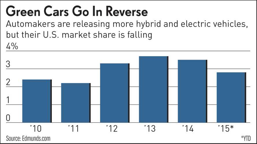 Hybrid Car Sales Hits 4-Year Low, Media Confuses Hybrids With Electric Cars