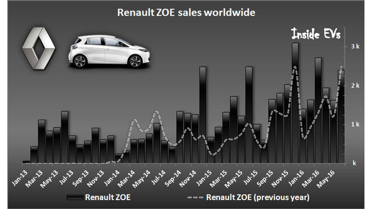 We expect a new higher range ZOE will propel sales higher (all-time through June)