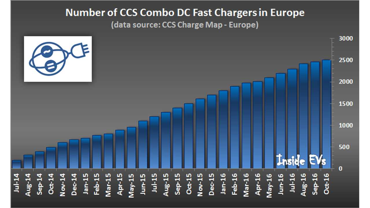 More than 2,500 CCS chargers installed in Europe (data source: <a href=