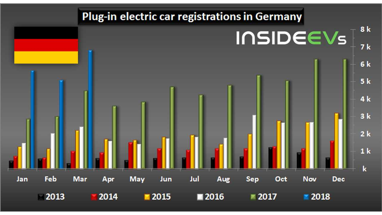 Plug-in electric car registrations in Germany – March 2018