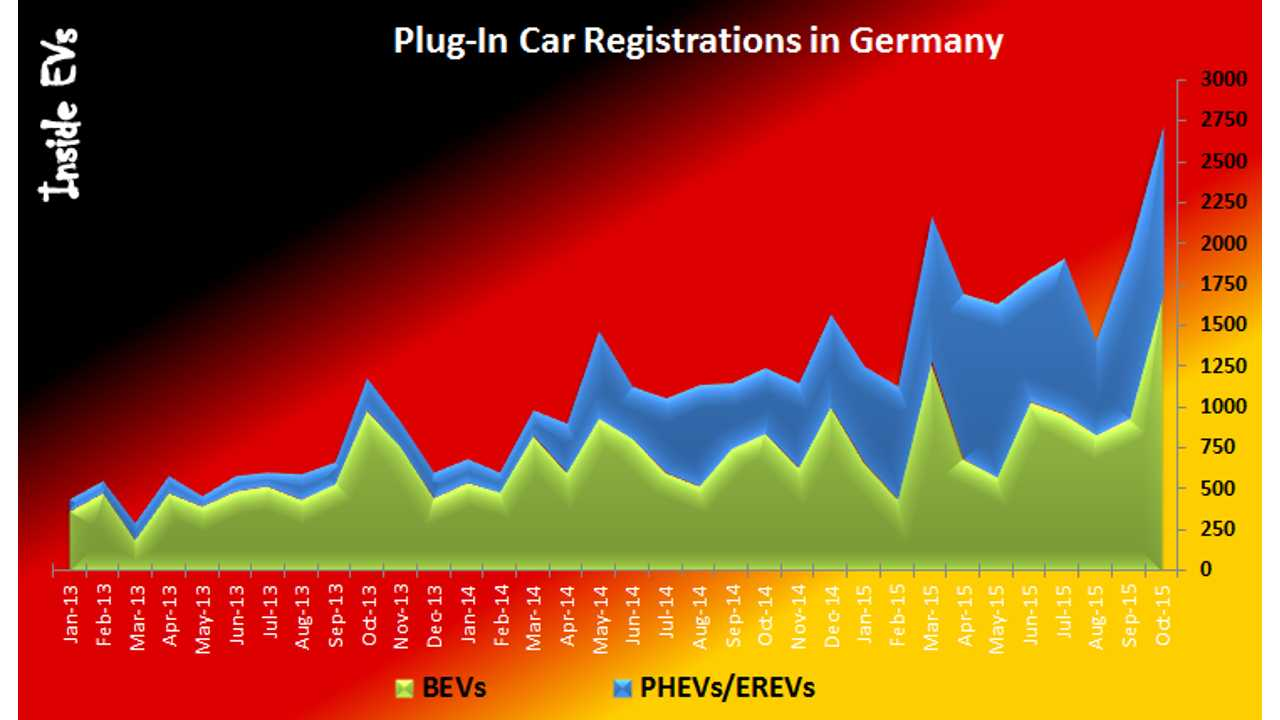 Plug-In Electric Car Sales Surge In Germany To Record High In October