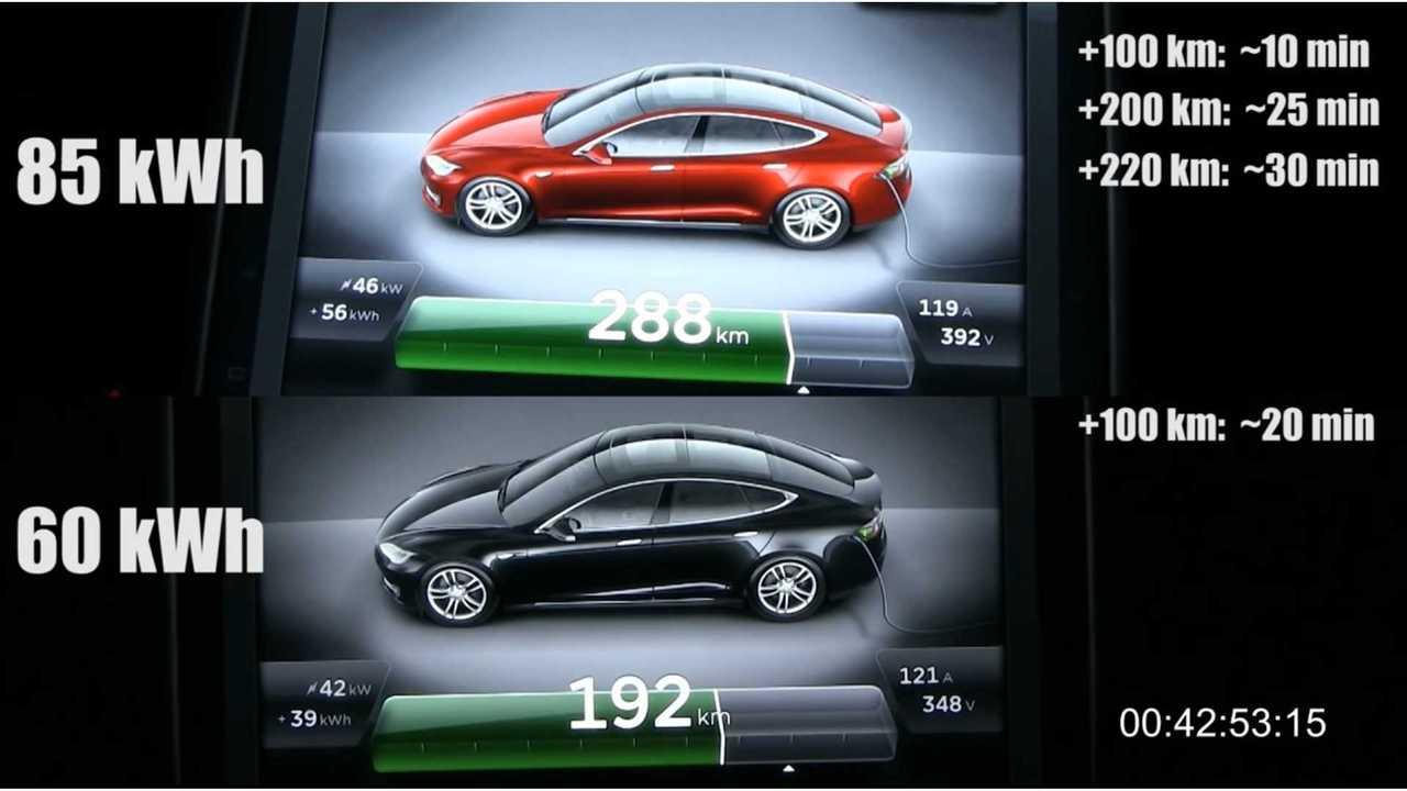 Supercharging Tesla Model S 60 kWh Versus 85 kWh - Video + Graphs