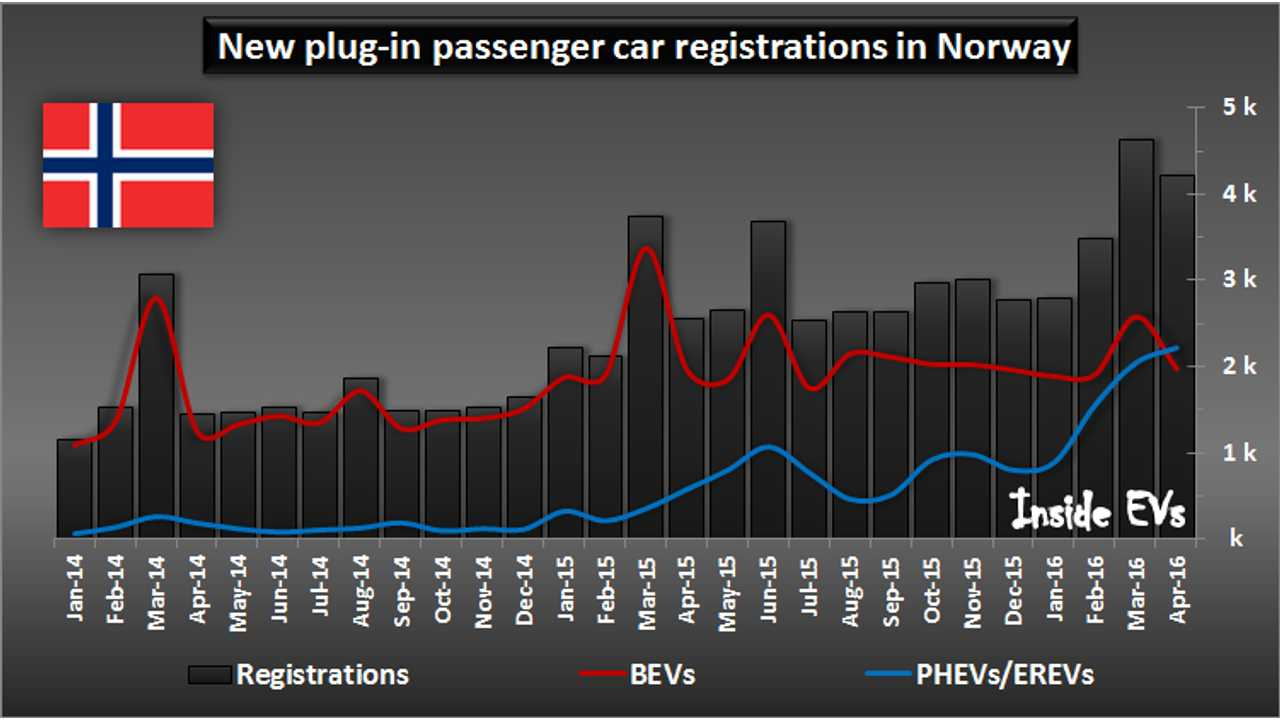 New plug-in passenger car registrations in Norway – April 2016