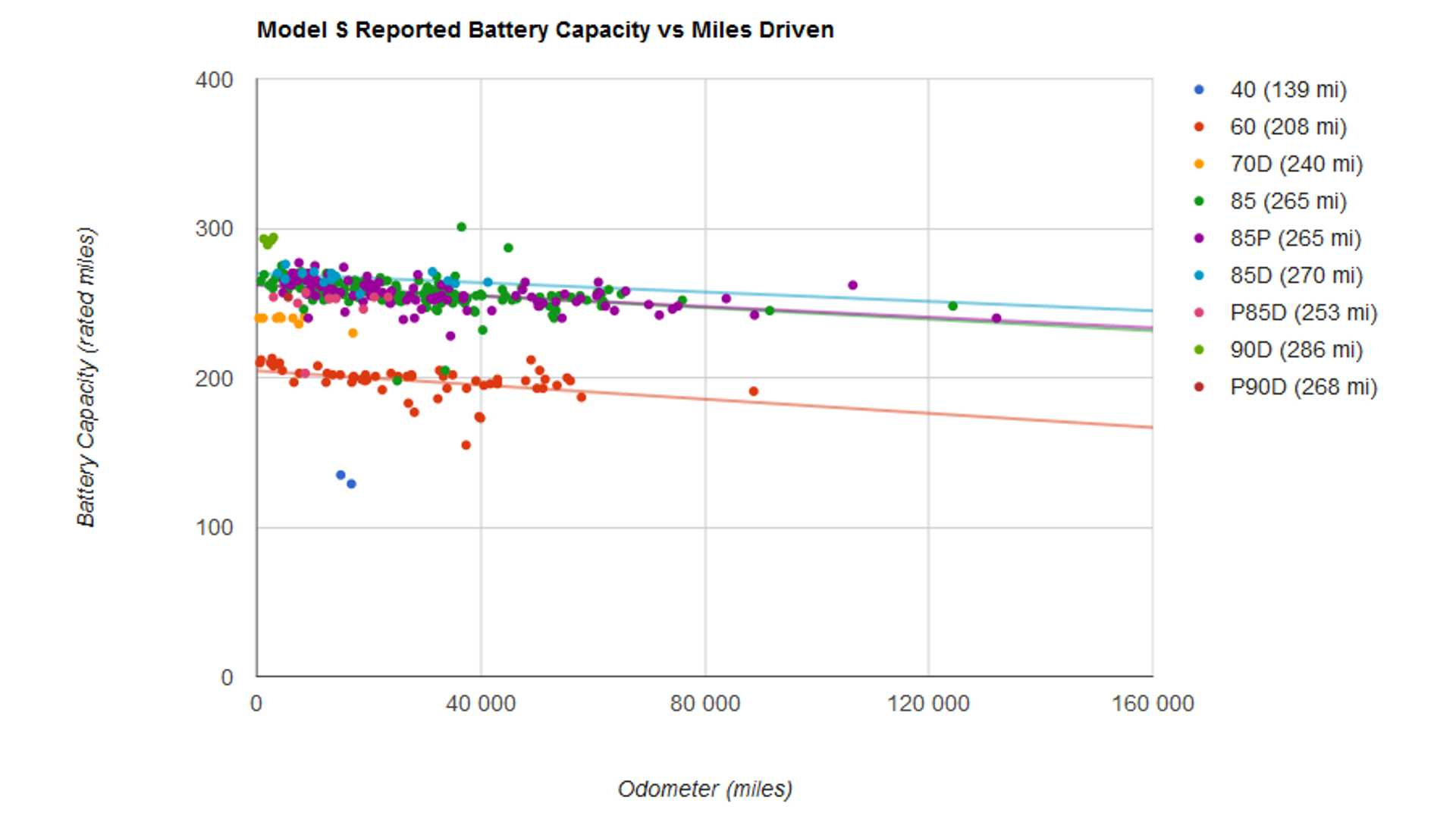 Battery As Well Tesla Model S Battery On Tesla Battery Pack Diagram