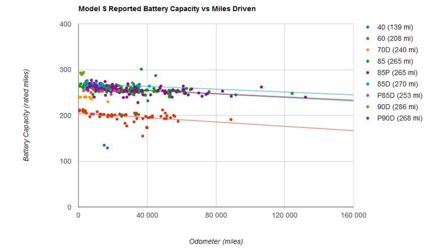 Tesla Model S Battery Life Study Charted By Plug In America