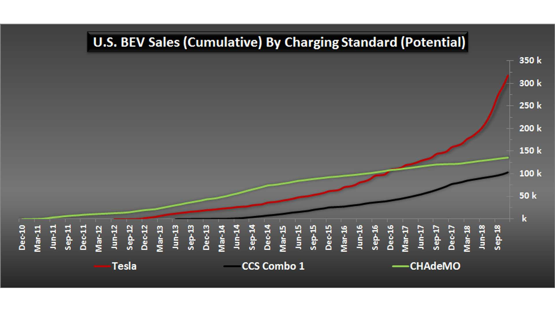 Here's Why Tesla's Supercharging Network Will Prevail