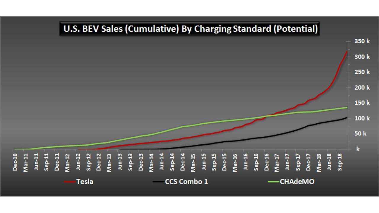 U.S. BEV Sales (Cumulative) By Charging Standard (Potential) - November 2018