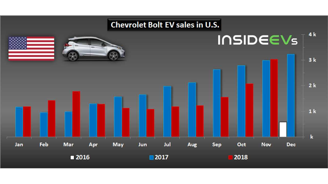 Chevrolet Bolt EV sales in U.S. - November 2018