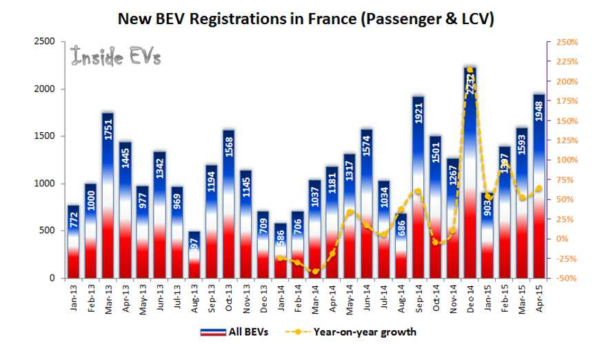 All-Electric Passenger Car Sales In France Hit New High In April