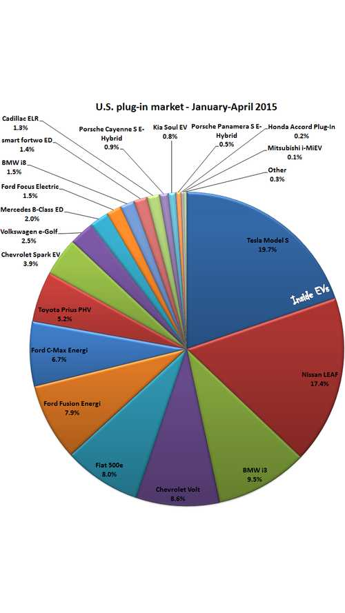 U.S. Plug-In Electric Car Market In 2015 - Pie Chart