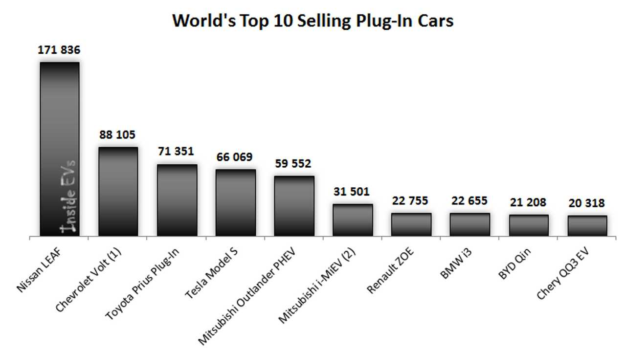 World's Top 10 Selling Plug-In Electric Cars