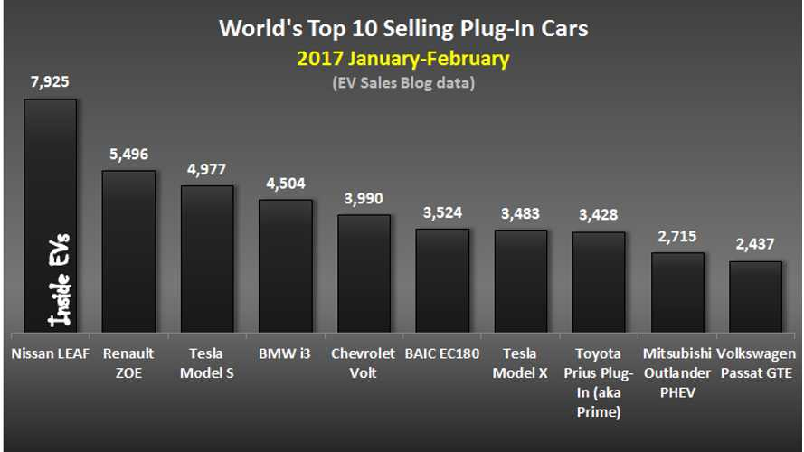 World's Top 10 Selling Plug-In Cars Lead By The Nissan LEAF So Far This Year