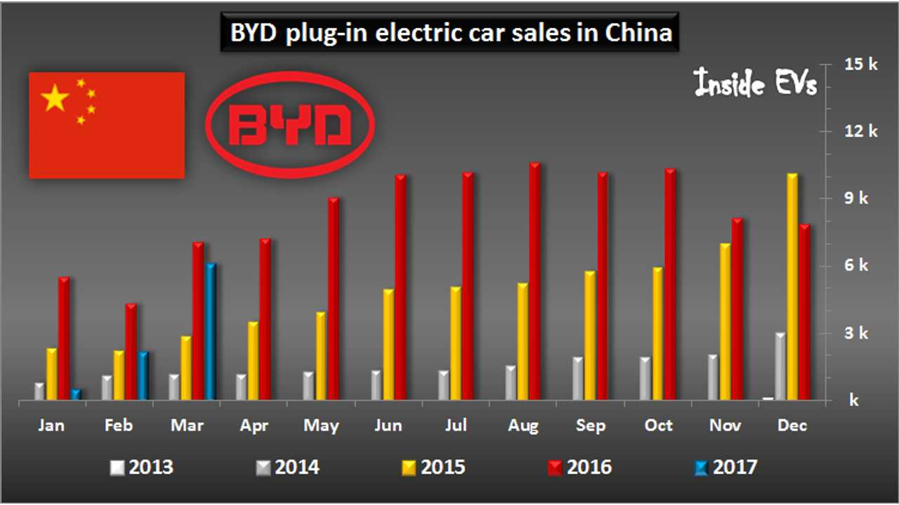 March BYD Plug-In Car Sales In China Rebound From Earlier Government Gaffe