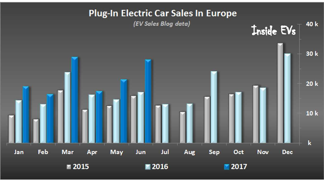Europe Notes 54 Growth Of Plug In Car Sales In June Zoe Sells 4k