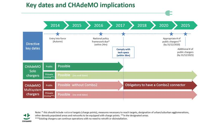 The Future Of CHAdeMO In Multistandard European Union