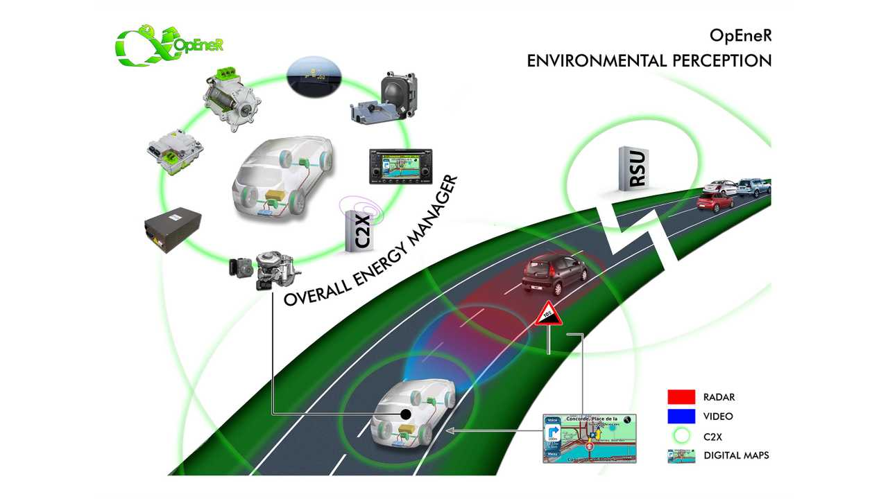 European Research Project OpEneR Presents Methods For Significantly Increasing EV Range