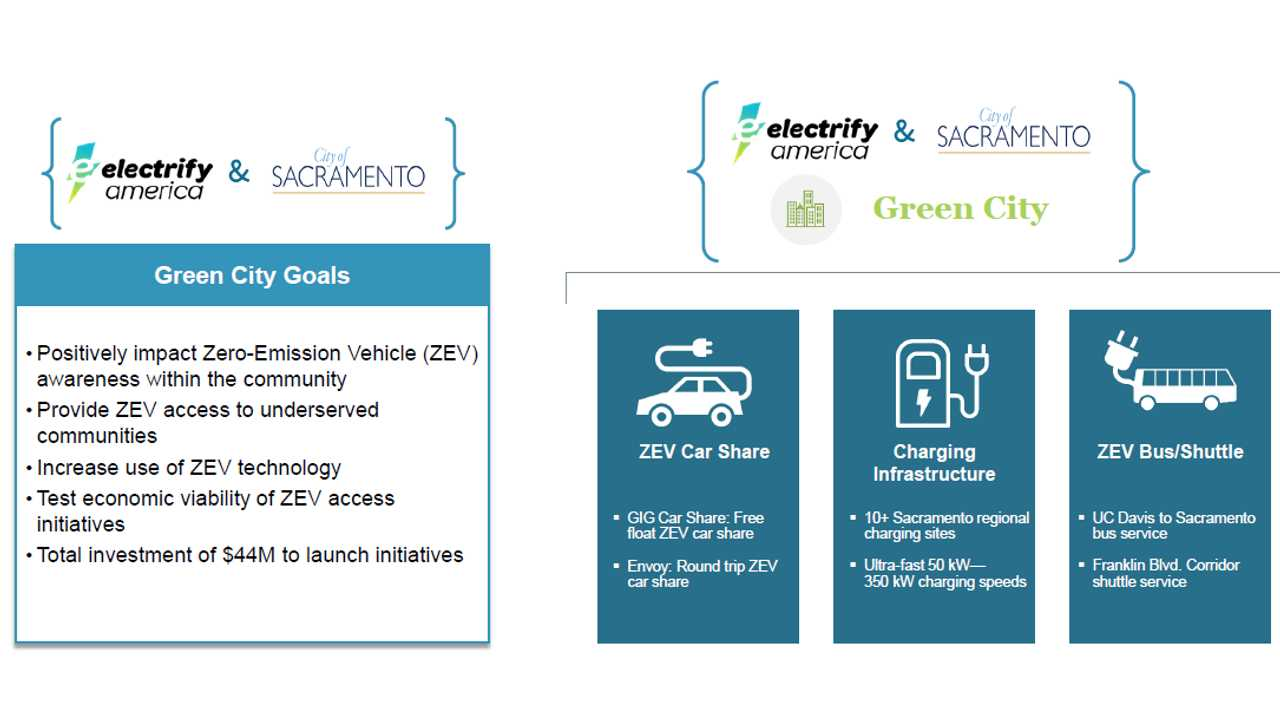 """Electrify America and the City of Sacramento Announce """"Green City"""" Initiative Projects"""