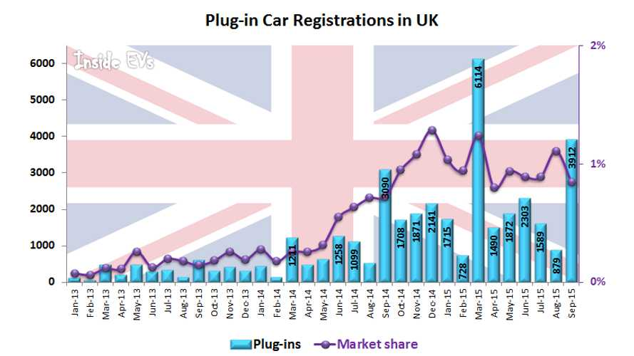 UK Plug-In Electric Car Sales Up 27% In September