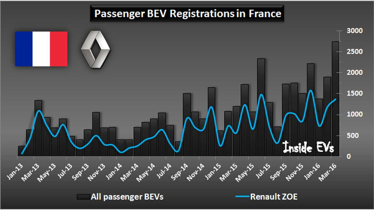 Renault Passes 25,000 ZOE Sold In France, 45,000 In Total