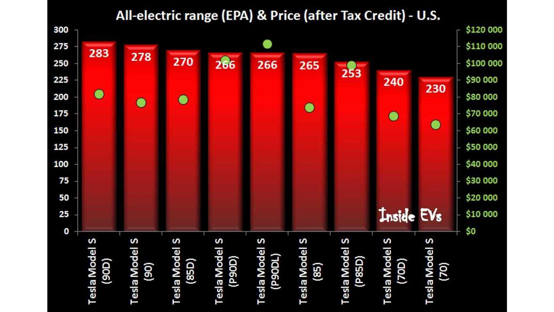 Tesla Model S Comparison Chart With Range Acceleration Amp