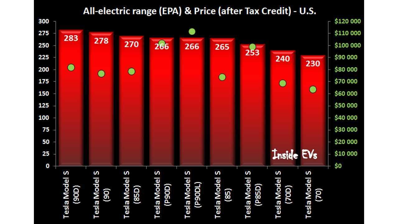 Tesla Model S Comparison Chart With Range, Acceleration & Prices