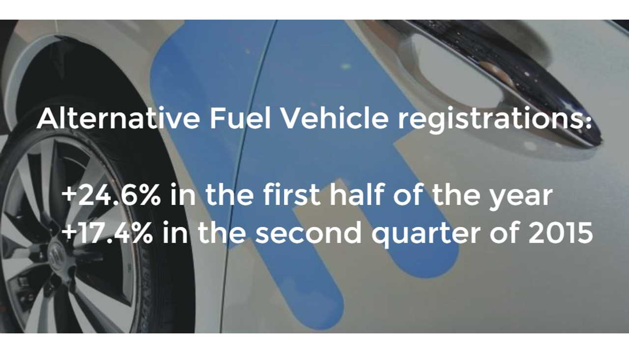 Plug-In Electric Car Registrations Up 78.4% In First Half Of 2015 In EU