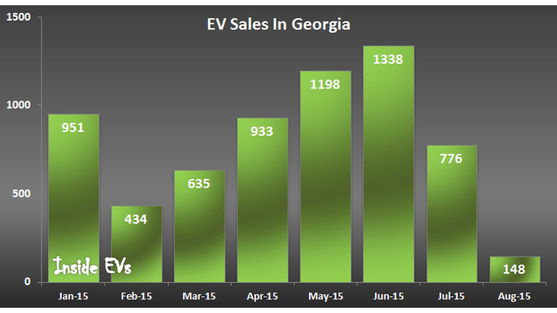 Electric Car Sales Crash In Georgia As State Incentive Disappears