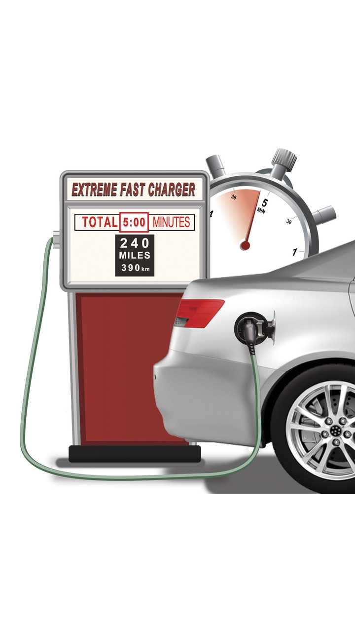 Enevate's extreme fast charge, silicon-dominant Li-ion battery technology allows EV batteries to be charged in 5 minutes, for a driving range of up to 240 miles (390 km).
