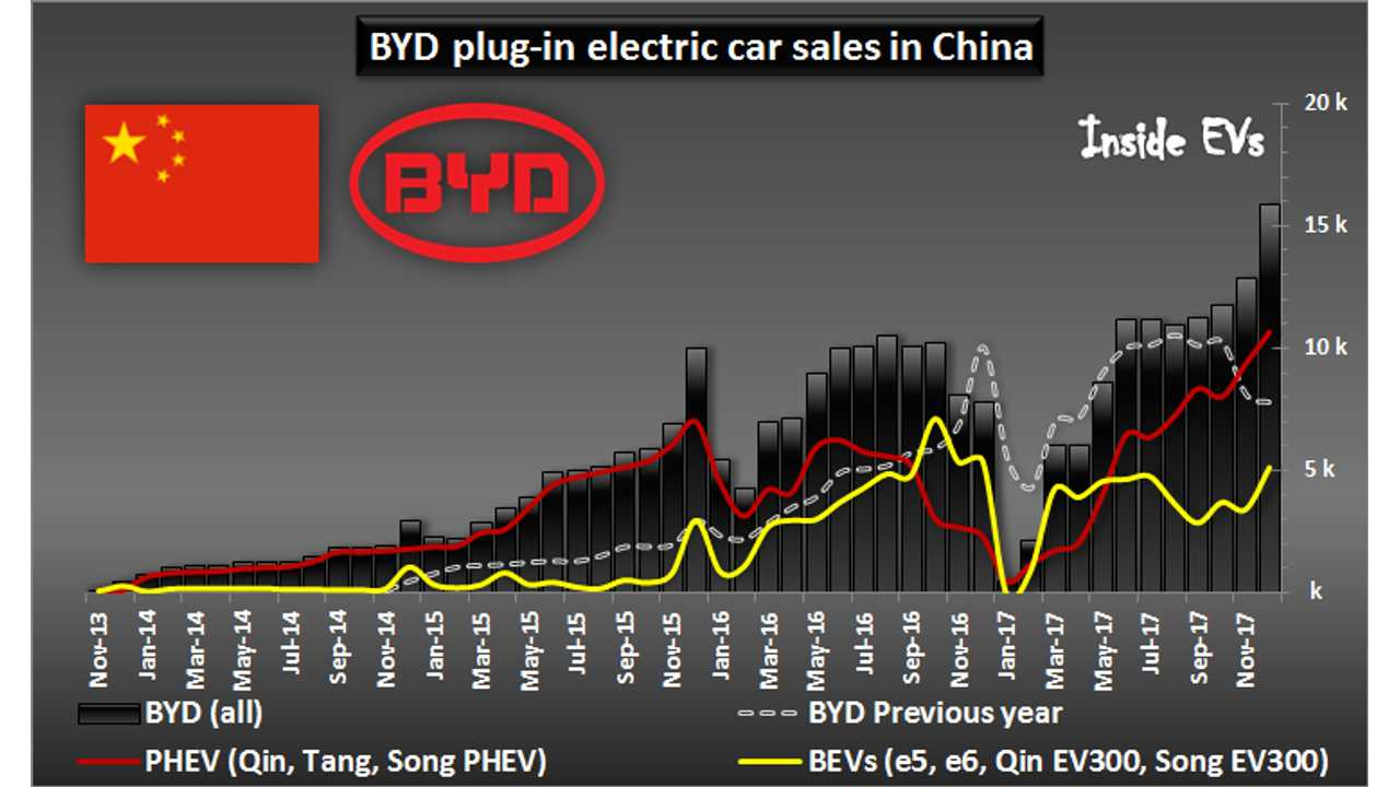 BYD plug-in electric car sales in China – December 2017