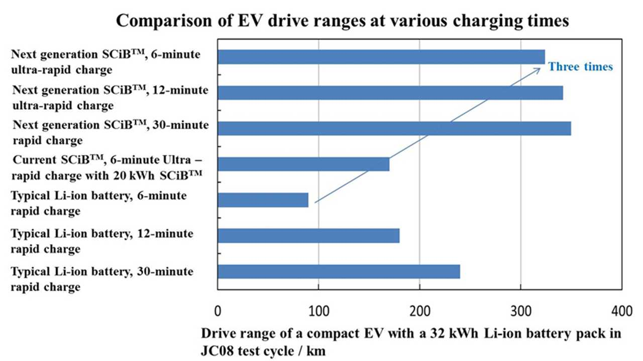Toshiba Develops Next-Generation SCiB Lithium-ion Battery with New Anode Material
