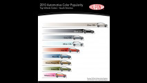DuPont Global Automotive Color Popularity Report 2010